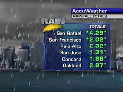 MIKE_RAINFALL_Totals