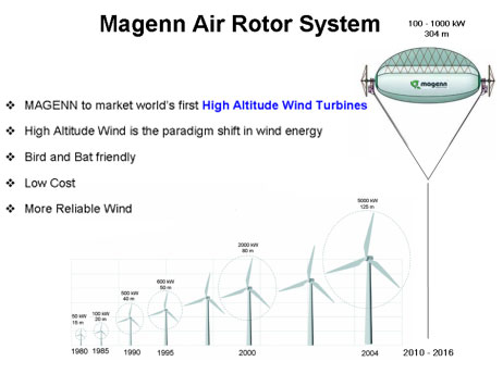Wind power homework