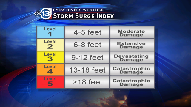 Storm Surge Index
